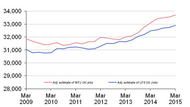 Figure 2: LFS and WFJ estimates of jobs adjusted for measurable differences, thousands (seasonally adjusted)