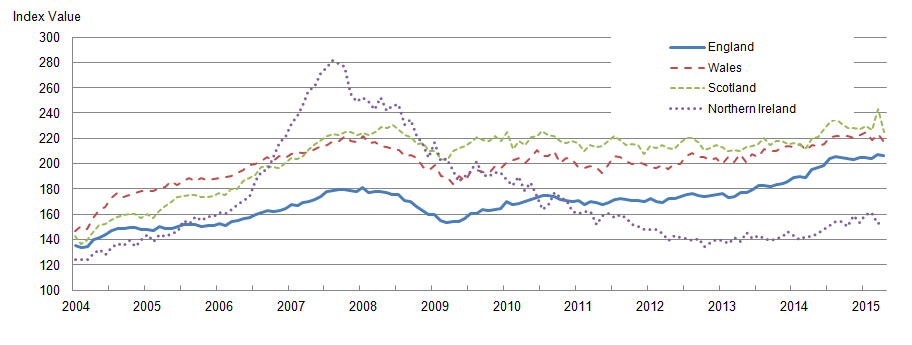 Figure 4: Mix-adjusted house price index by UK countries from January 2004 to April 2015
