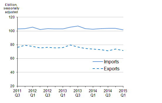 Figure 1: Value of UK trade in goods, quarter 3 (July  to September) 2011 to quarter 1 (January to March) 2015