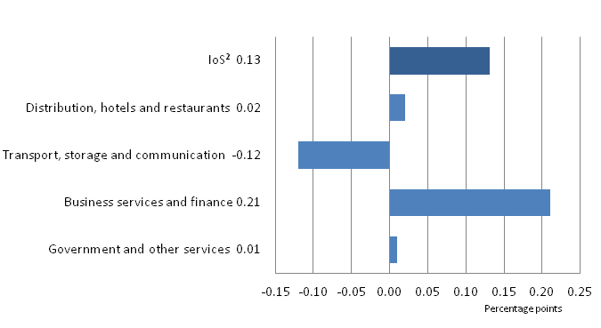 Figure 2: IoS contributions(1) to the month-on-month percentage change, March 2015