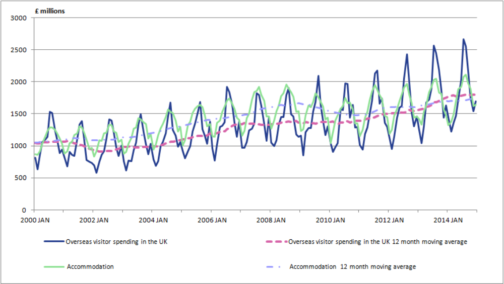 Figure 6: Earnings for overseas visitors to the UK and output in the accommodation industry, non seasonally adjusted