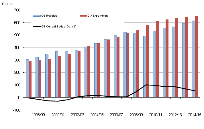 Figure 4: Central government receipts, expenditure and current budget deficit by financial year[1]
