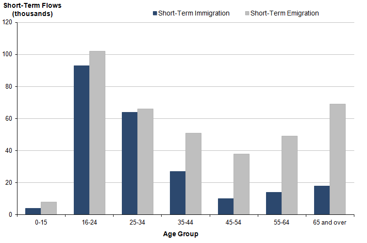 Figure 1.2: Short-term international migration flows for 3 to 12 months for all main reasons for migration by age, YE June 2013