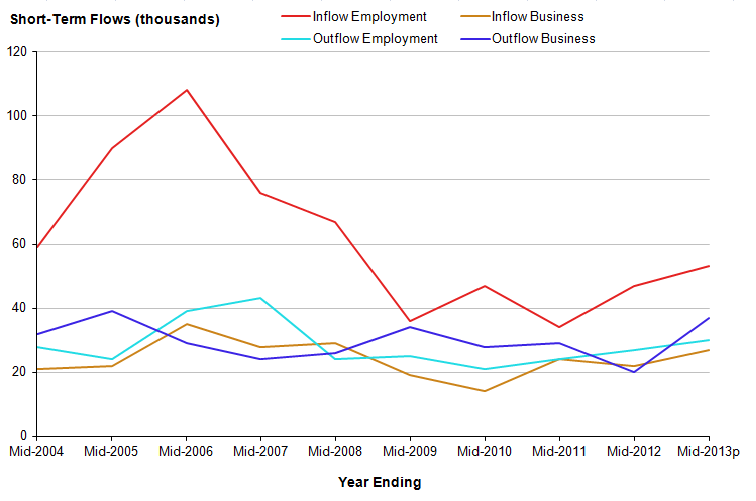 Figure 3.1: Short-term international migration flows for employment and business for 3 to 12 months, England and Wales, YE June 2004 to YE June 2013