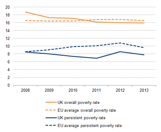 Figure 1: UK and EU average persistent and overall poverty rates, 2008-2013, percentage total population