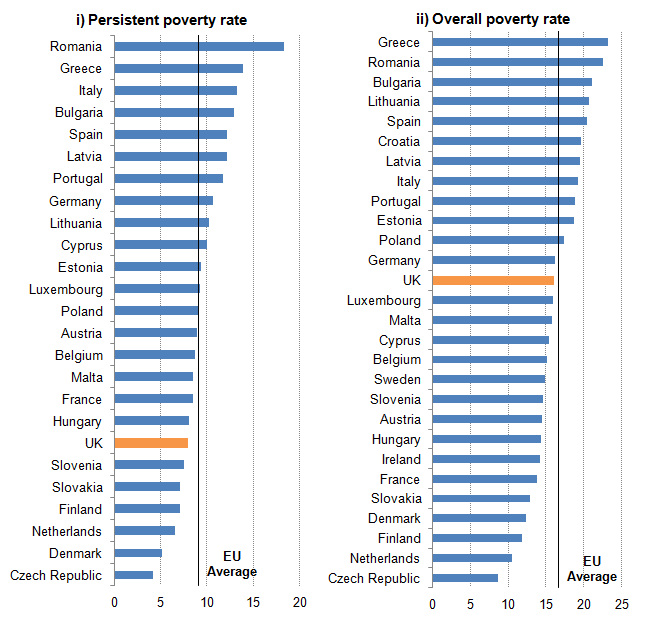 Figure 2: Poverty rates across the EU, 2013, percentage total population