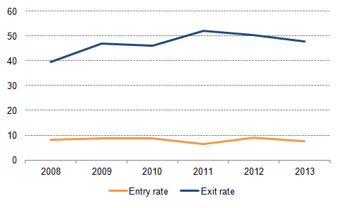 Figure 4: Poverty entry and exit rates for the UK, 2008-2013, percentage individuals