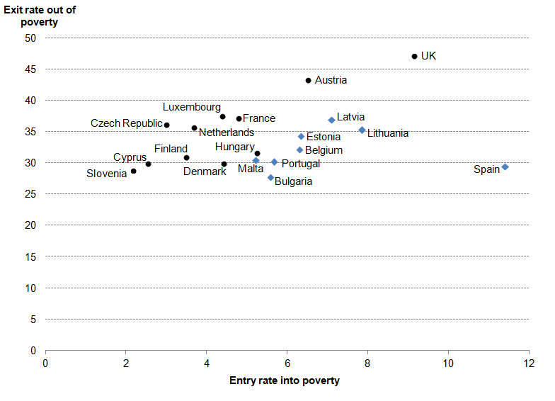Figure 5: Poverty entry and exit rates across the EU 2009-12, percentage individuals