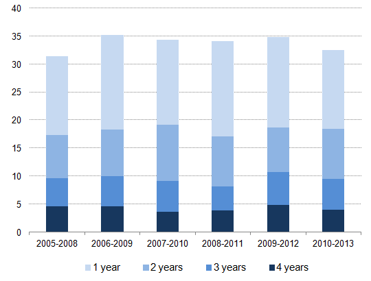 Figure 6: Years in poverty in the UK in a 4 year period, 2005/08-2010/13, percentage population