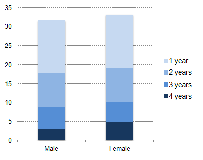 Figure 8: Years in poverty in the UK by gender, 2010-2013, percentage individuals
