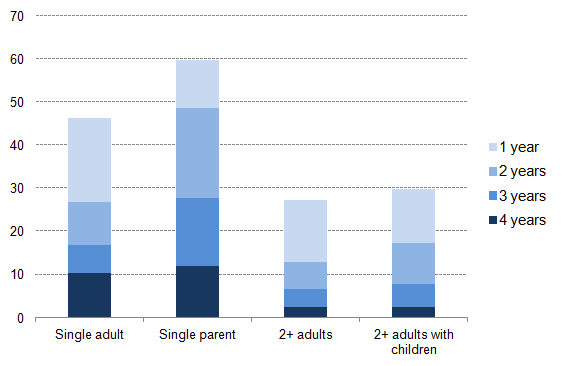 Figure 10: Years in poverty in the UK by household composition, 2010-2013, percentage individuals