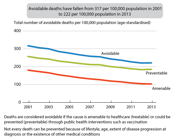 Figure 2: Age-standardised mortality rates for causes of death considered avoidable, amenable or preventable