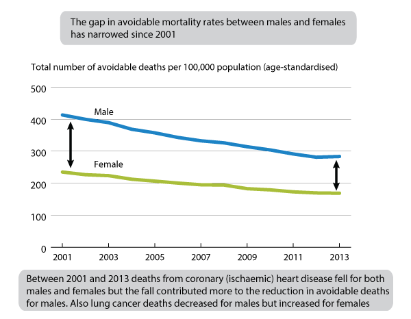 Figure 3: Age-standardised avoidable mortality rates by sex