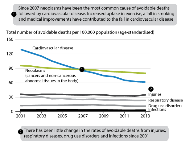 Figure 4: Age-standardised avoidable mortality rates by broad cause groups