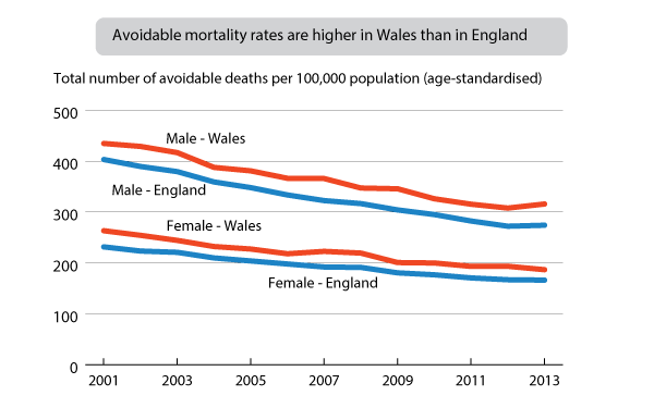 Figure 5: Age-standardised avoidable mortality rates by country and sex
