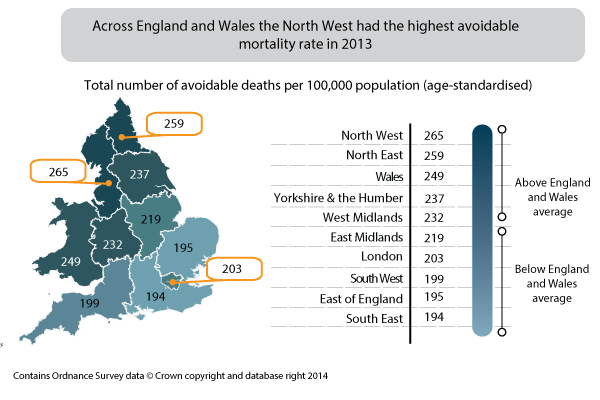 Figure 6: Age-standardised avoidable mortality rates for all persons by English region and Wales