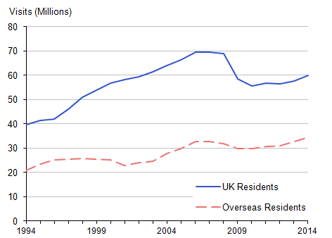 Figure 1: Visits to and from the UK, 1994 to 2014