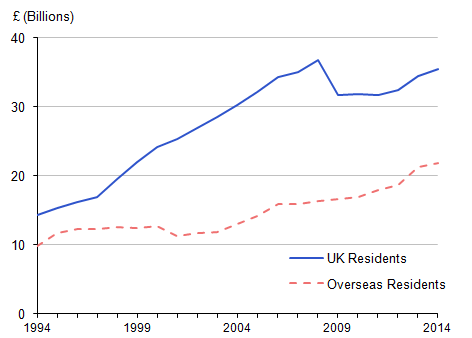 Figure 2: Spending on visits to and from the UK, 1994 to 2014