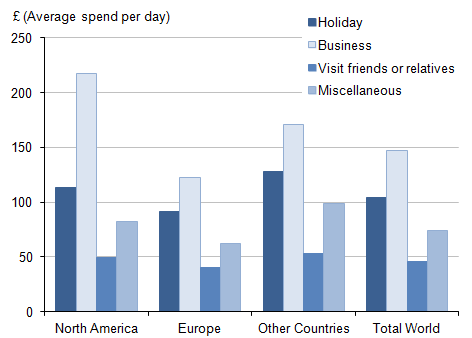 Figure 8: Average daily spend by overseas residents on visits to the UK, by purpose and region of residence, 2014