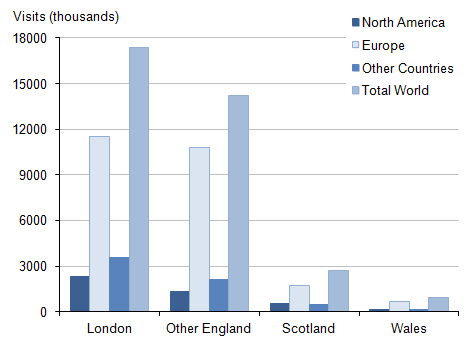 Figure 11: Overseas residents' visits to regions of the UK by region of residence, 2014