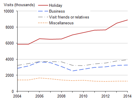 Figure 12: Overseas residents' visits to London by purpose, 2004 to 2014