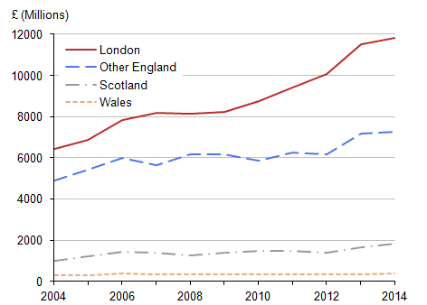 Figure 13: Overseas residents' spending on visits to the UK by region visited, 2004 to 2014