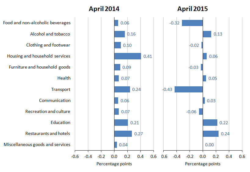 Figure A: Contributions to the CPI 12-month rate: April 2014 and April 2015
