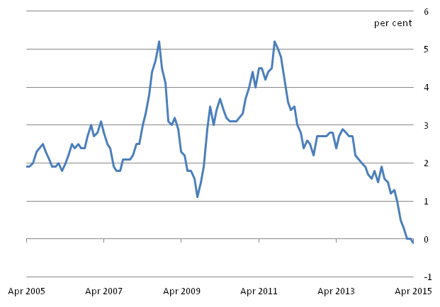 Figure B: CPI 12-month inflation rate for the last 10 years: April 2005 to April 2015