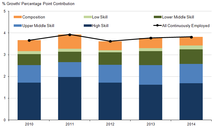 Figure 10: Contributions to the growth in full-time mean weekly earnings of the continuously employed by skill group, 2010 to 2014.