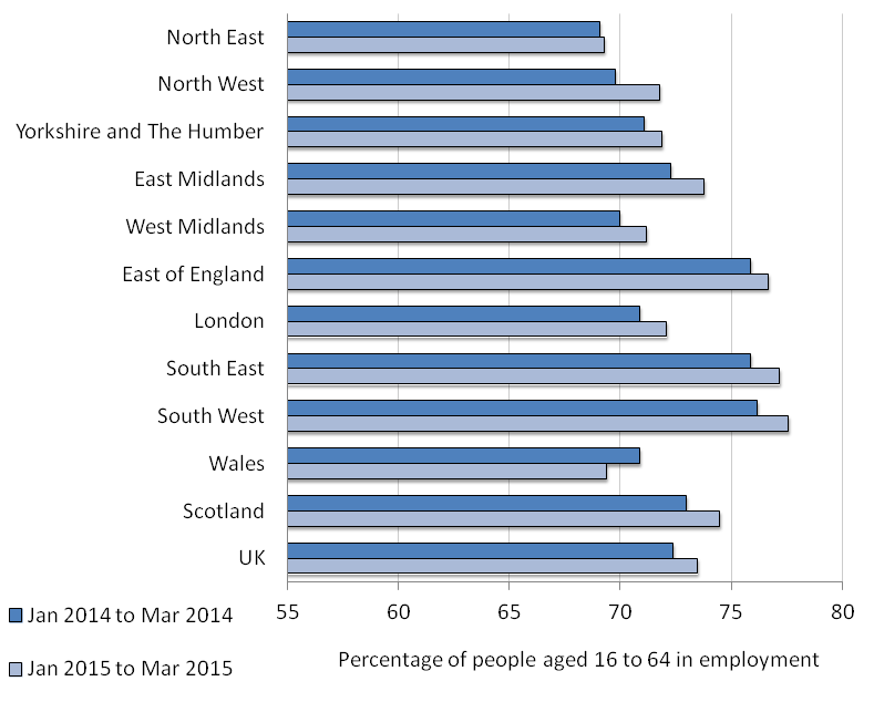 Figure 1: Employment rates by region and comparison year on year, January to March 2015, seasonally adjusted