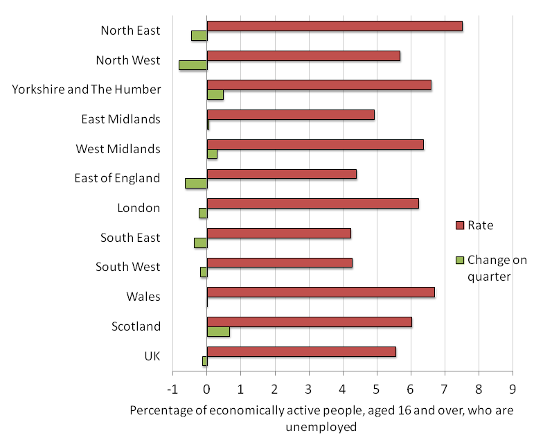 Figure 2: Unemployment rates by region, January to March 2015, seasonally adjusted