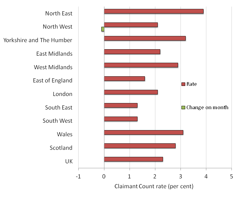 Figure 4: Claimant Count rates by region, April 2015, seasonally adjusted