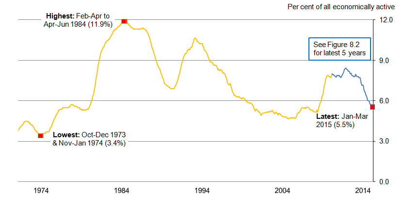 Figure 8.1: Unemployment rate (aged 16 and over) from 1971, seasonally adjusted
