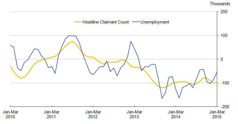Figure 10.1: Quarterly changes in Unemployment and the headline Claimant Count (aged 18 to 64), seasonally adjusted