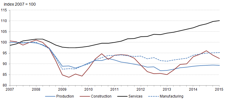 Figure 2: Level of output in the production, manufacturing, construction and services industries (2007=100, index)