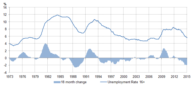 Figure 3: Unemployment rate and the rolling 18-month change in the unemployment rate, 16+ (%, percentage points)