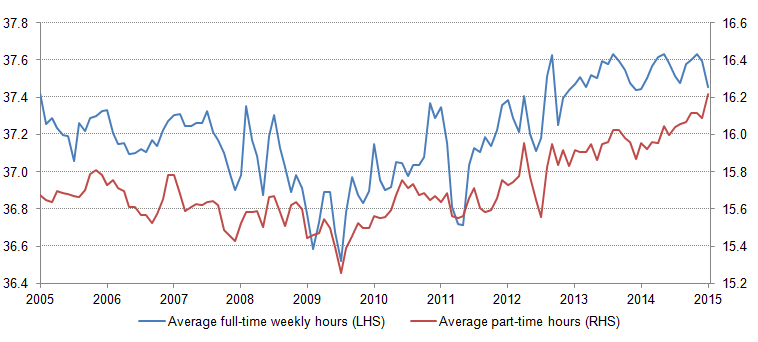 Figure 5: Average weekly hours of work (Full-time, part-time)