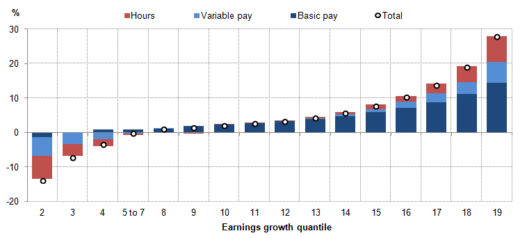 Figure 6: Contributions to mean weekly earnings growth in 2014 for those employees in continuous full-time employment, by earnings growth quantile (%)