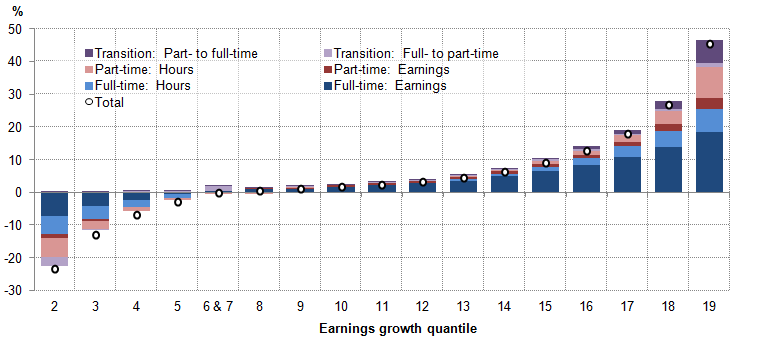 Figure 7: Contributions to mean weekly earnings growth in 2014 for those employees in continuous employment, by earnings growth quantile (%)