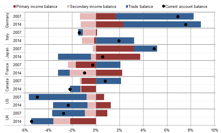 Figure 15: Contributions to the current account balance in the G7 economies (% of nominal GDP, 2007 and 2014)
