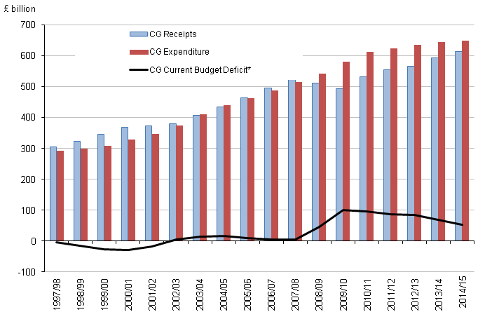 Figure 4: Central government receipts, expenditure and current budget deficit by financial year