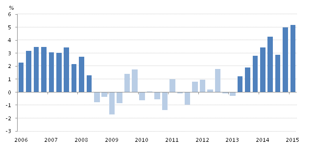 Figure 1: Quarter on year growth in the volume of retail sales, quarter 1 (Jan to Mar) 2006 – quarter 1 (Jan to Mar) 2015