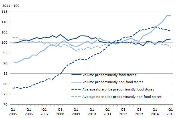 Figure 6: Quantity bought (seasonally adjusted) and average prices in food stores and non-food stores