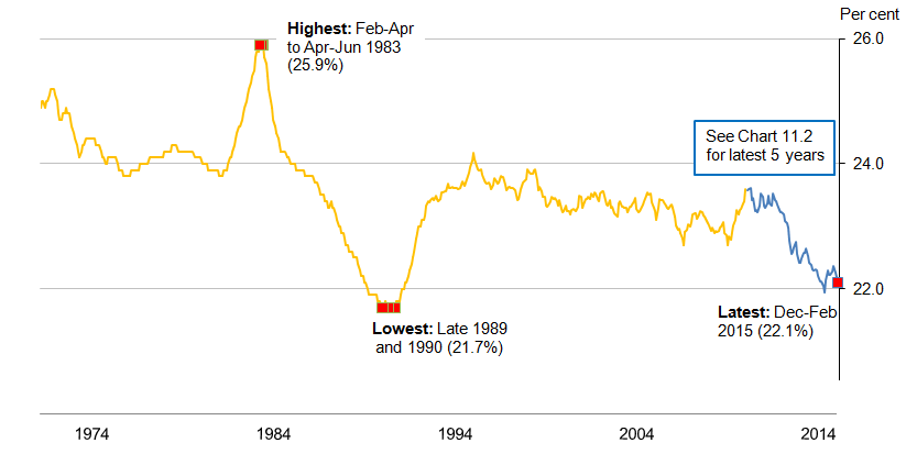 Chart 11.1: Economic Inactivity rate (aged 16 to 64) from 1971, seasonally adjusted