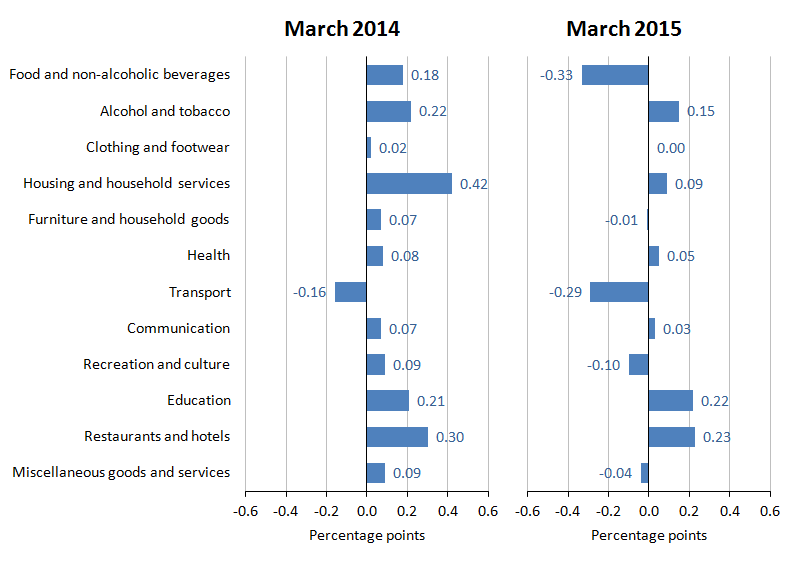 Figure A: Contributions to the CPI 12-month rate: March 2014 and March 2015