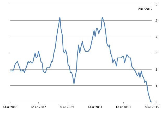 Figure B: CPI 12-month inflation rate for the last 10 years: March 2005 to March 2015