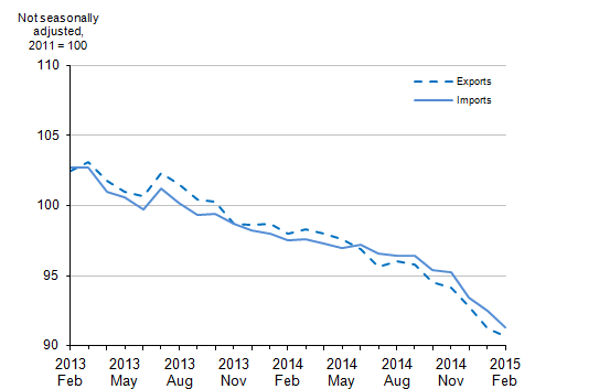 Figure 7: UK Trade in Goods Export and Import Prices