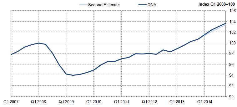 Figure 1: Gross Domestic Product (GDP), Quarterly National Accounts (QNA) compared with second estimate, chained-volume measure, seasonally adjusted, Q1 2008=100