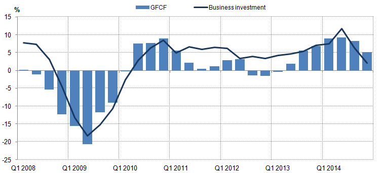 Figure 5: Growth of Gross Fixed Capital Formation (GFCF) and business investment: Quarter on same quarter a year earlier, chained-volume measure, seasonally adjusted, %