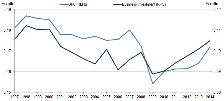 Figure 6: Ratio of GFCF and business investment to GDP, chained-volume measure